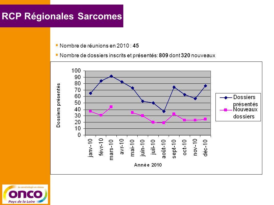 RCP Régionales Sarcomes Nombre de réunions en 2010 : 45 Nombre de dossiers inscrits et présentés: 809 dont 320 nouveaux