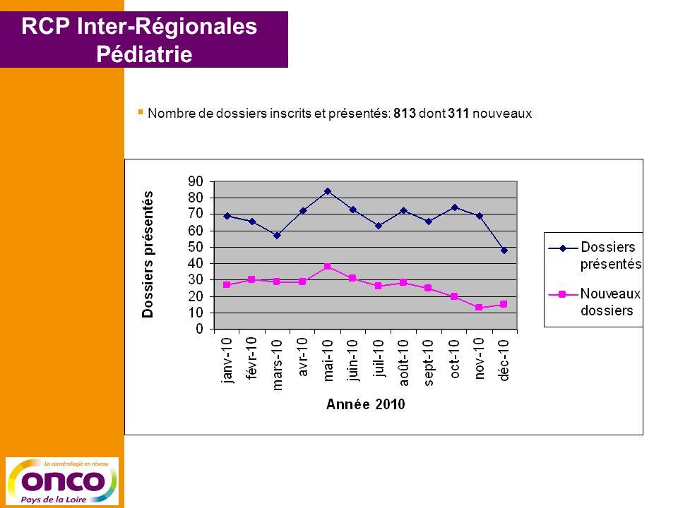 RCP Inter-Régionales Pédiatrie Nombre de dossiers inscrits et présentés: 813 dont 311 nouveaux