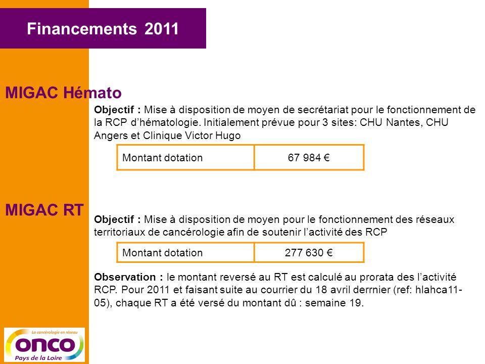 Financements 2011 MIGAC Hémato Montant dotation67 984 MIGAC RT Montant dotation277 630 Objectif : Mise à disposition de moyen de secrétariat pour le fonctionnement de la RCP dhématologie.