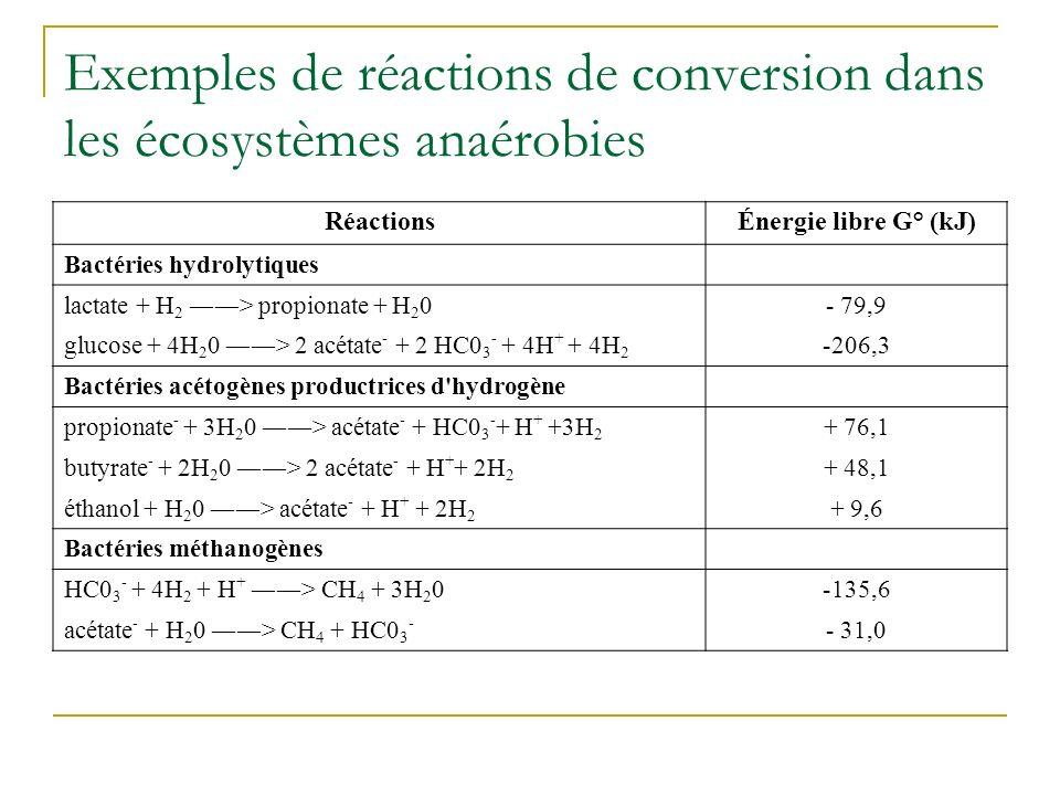 Exemples de réactions de conversion dans les écosystèmes anaérobies RéactionsÉnergie libre G° (kJ) Bactéries hydrolytiques lactate + H 2 > propionate