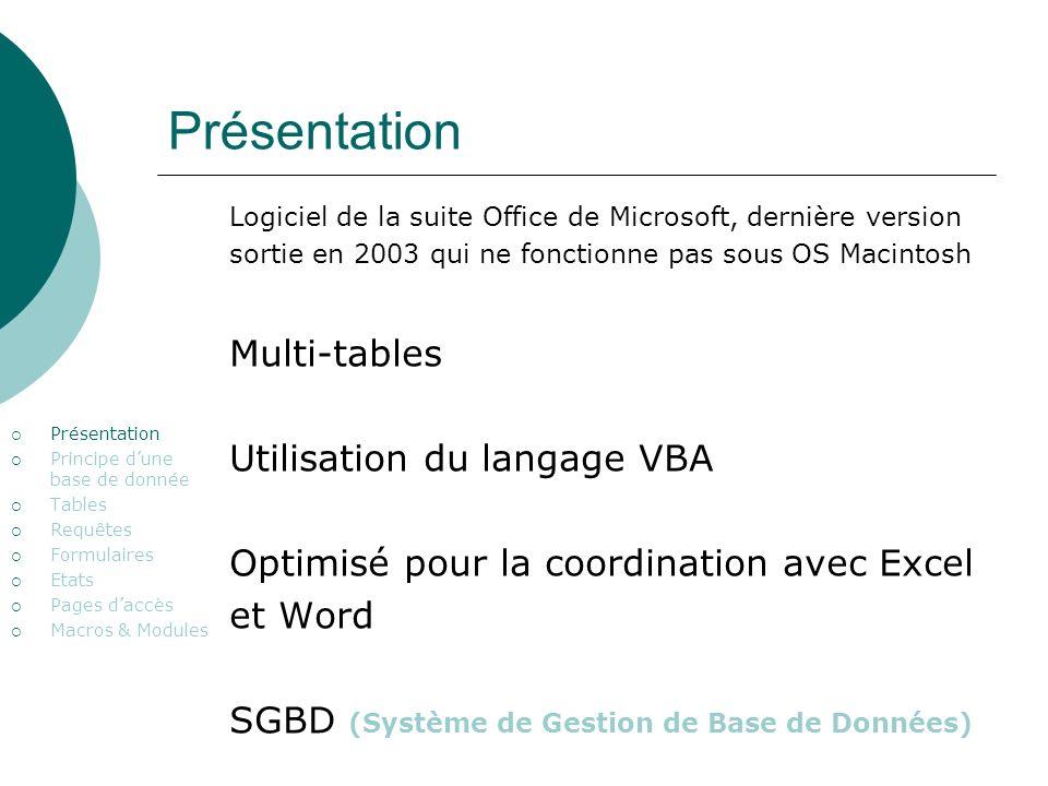 Présentation Principe dune base de donnée Tables Requêtes Formulaires Etats Pages daccès Macros & Modules Logiciel de la suite Office de Microsoft, de