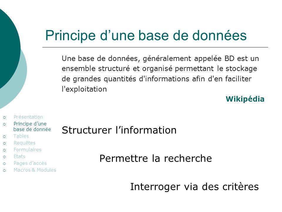 Principe dune base de données Présentation Principe dune base de donnée Tables Requêtes Formulaires Etats Pages daccès Macros & Modules Une base de do