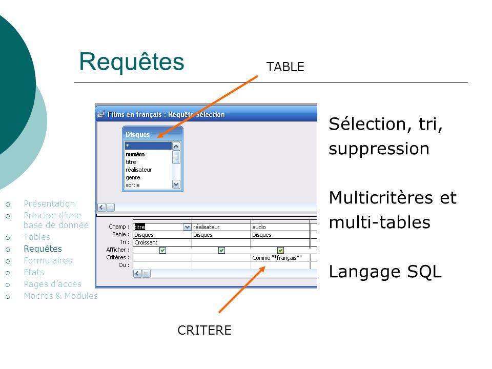 Requêtes Présentation Principe dune base de donnée Tables Requêtes Formulaires Etats Pages daccès Macros & Modules Sélection, tri, suppression Multicritères et multi-tables Langage SQL TABLE CRITERE