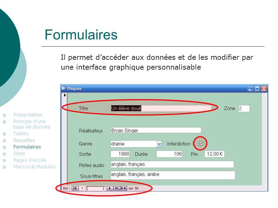 Formulaires Présentation Principe dune base de donnée Tables Requêtes Formulaires Etats Pages daccès Macros & Modules Il permet daccéder aux données et de les modifier par une interface graphique personnalisable