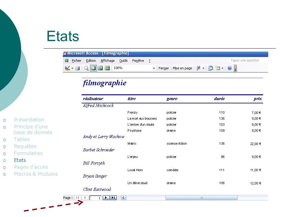 Etats Présentation Principe dune base de donnée Tables Requêtes Formulaires Etats Pages daccès Macros & Modules