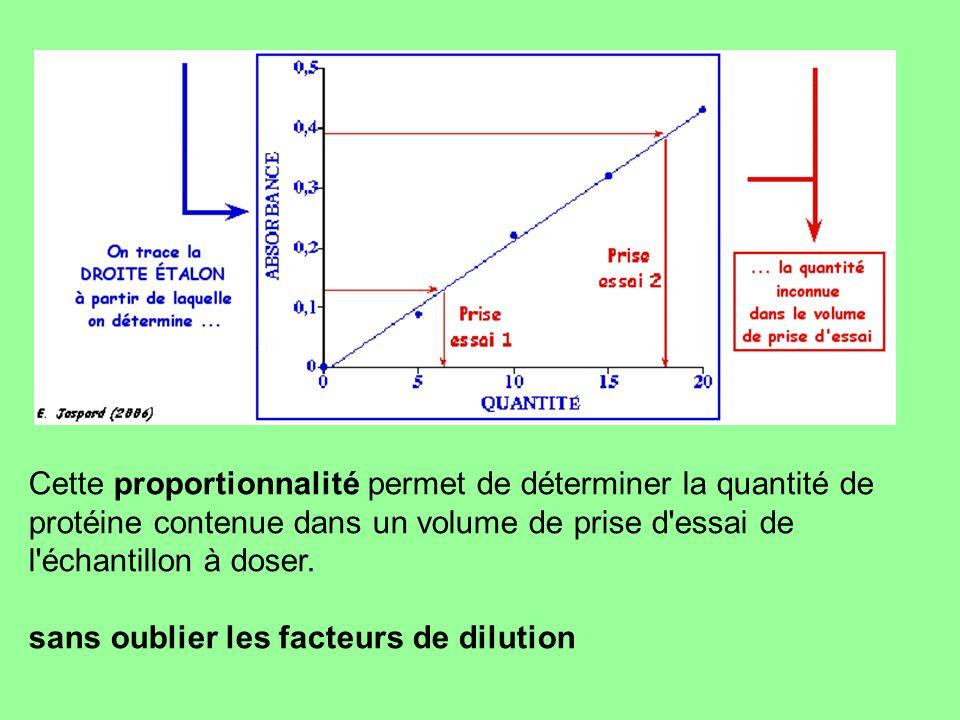 Cette proportionnalité permet de déterminer la quantité de protéine contenue dans un volume de prise d'essai de l'échantillon à doser. sans oublier le