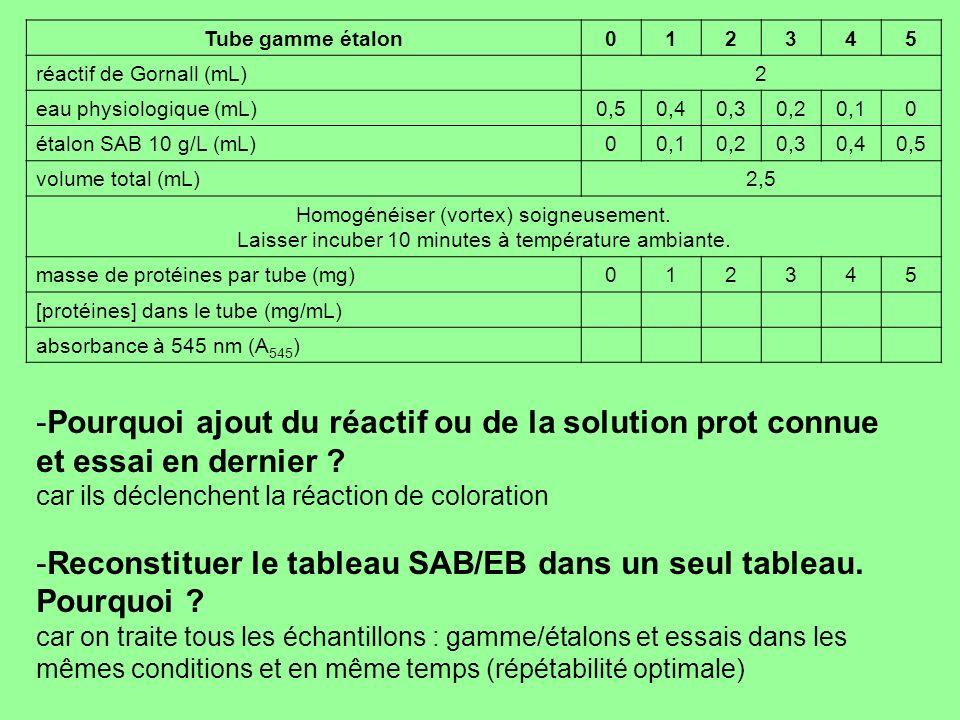 Tube gamme étalon012345 réactif de Gornall (mL)2 eau physiologique (mL)0,50,40,30,20,10 étalon SAB 10 g/L (mL)00,10,20,30,40,5 volume total (mL)2,5 Ho