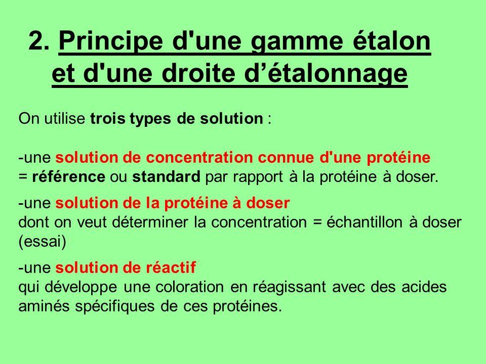 2. Principe d'une gamme étalon et d'une droite détalonnage On utilise trois types de solution : -une solution de concentration connue d'une protéine =