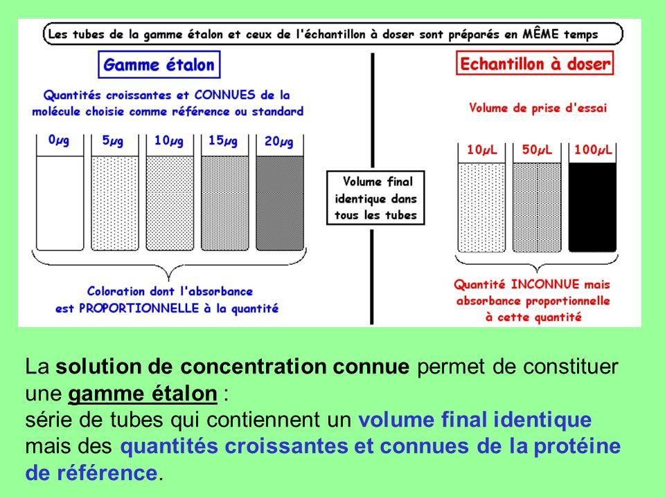 La solution de concentration connue permet de constituer une gamme étalon : série de tubes qui contiennent un volume final identique mais des quantité