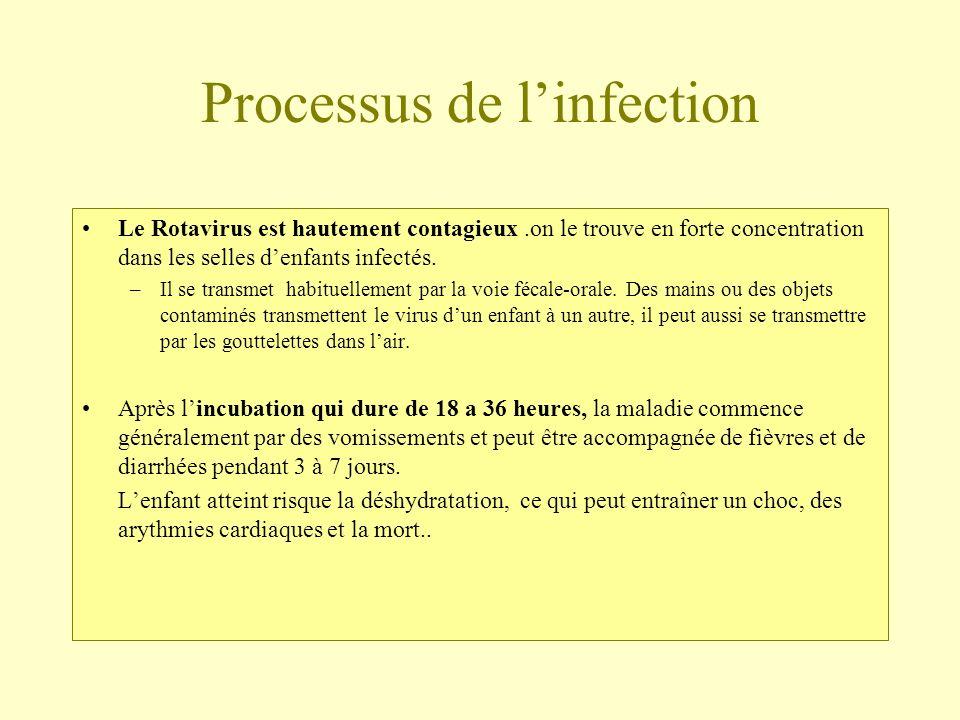 Processus de linfection Le Rotavirus est hautement contagieux.on le trouve en forte concentration dans les selles denfants infectés. –Il se transmet h