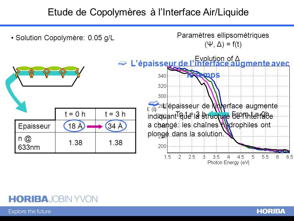 Etude de Copolymères à lInterface Air/Liquide Paramètres ellipsométriques (Ψ, Δ) = f(t) t = 0 ht = 3 h Epaisseur18 Å34 Å n @ 633nm 1.38 Evolution of Ψ