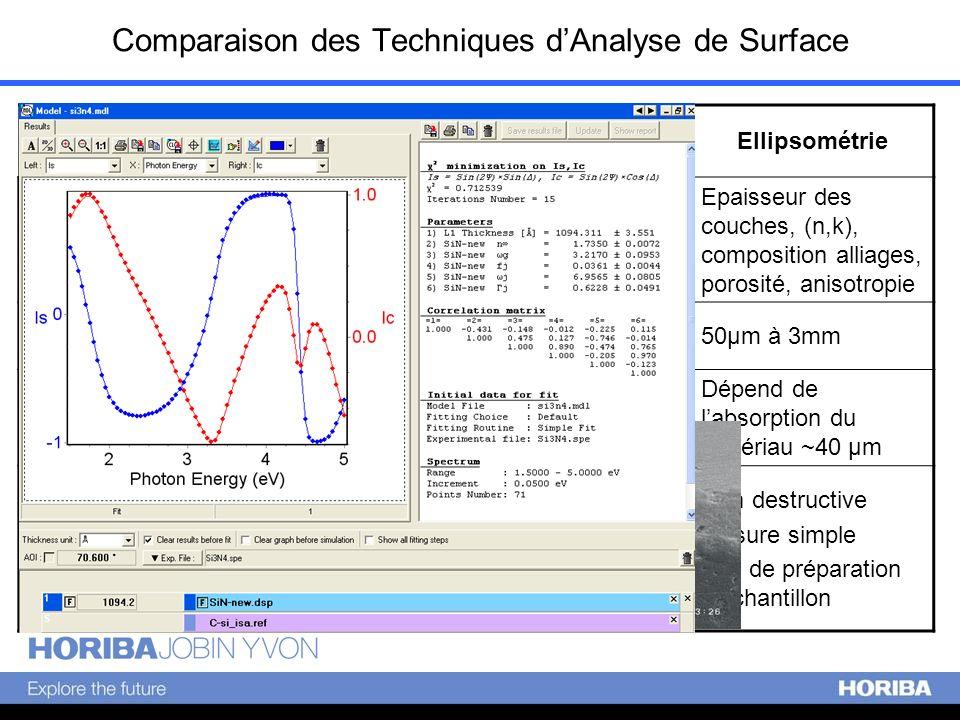 Comparaison des Techniques dAnalyse de Surface Techniques AFM, STM, TEM, SEM AES, XPS/ESCA, EDS, SIMS, EELS Ellipsométrie Informations déterminées Top
