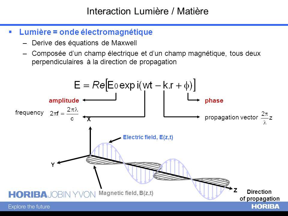 Interaction Lumière / Matière Direction of propagation X Y Z Electric field, E(z,t) Magnetic field, B(z,t) Lumière = onde électromagnétique –Derive de