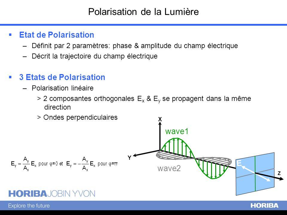 Polarisation de la Lumière Etat de Polarisation –Définit par 2 paramètres: phase & amplitude du champ électrique –Décrit la trajectoire du champ élect