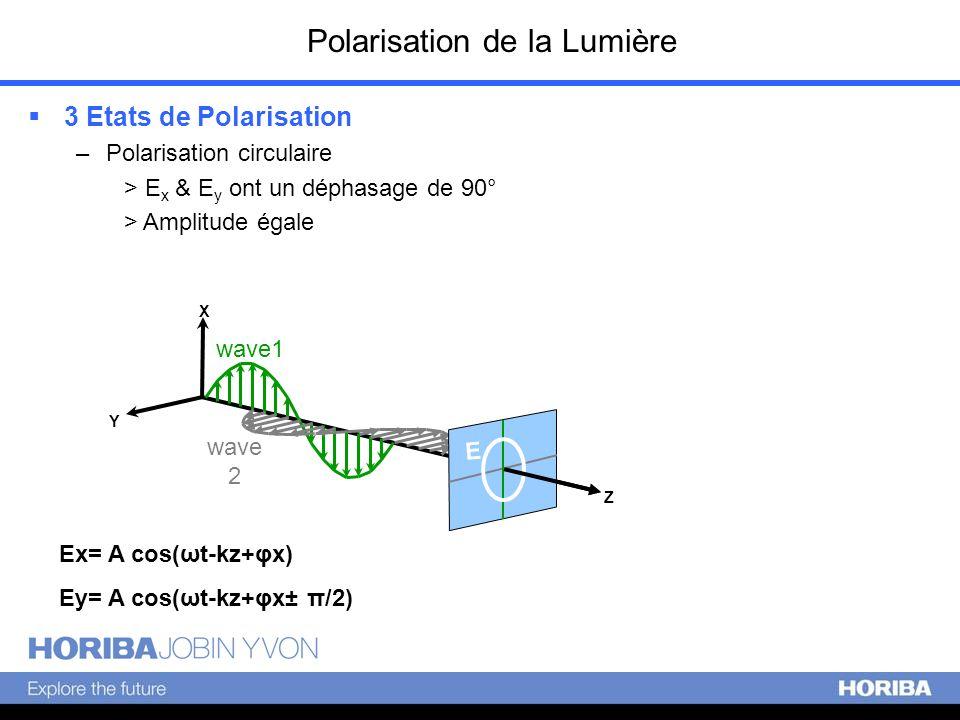 Polarisation de la Lumière 3 Etats de Polarisation –Polarisation circulaire > E x & E y ont un déphasage de 90° > Amplitude égale X Y Z wave1 wave 2 E
