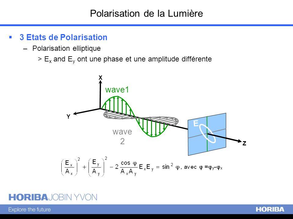 Polarisation de la Lumière 3 Etats de Polarisation –Polarisation elliptique > E x and E y ont une phase et une amplitude différente X Y Z wave1 wave 2
