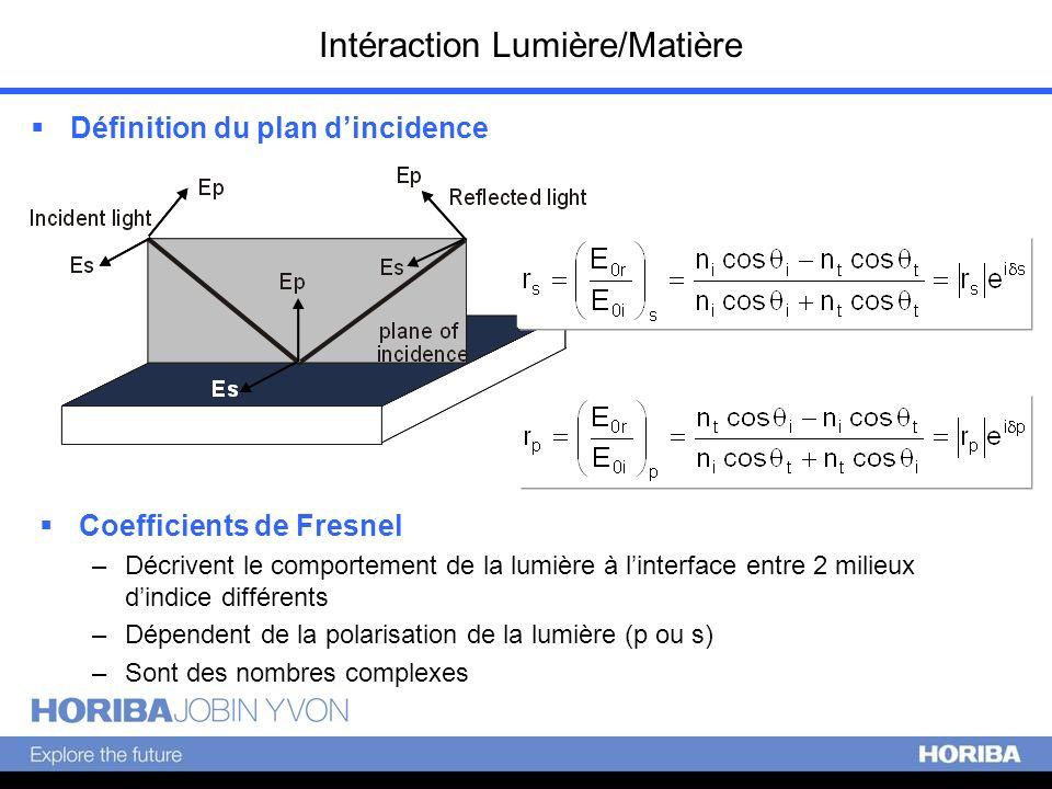 Intéraction Lumière/Matière Définition du plan dincidence Coefficients de Fresnel –Décrivent le comportement de la lumière à linterface entre 2 milieu