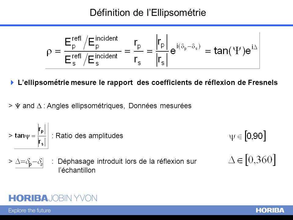 Définition de lEllipsométrie > and : Angles ellipsométriques, Données mesurées > : Ratio des amplitudes > : Déphasage introduit lors de la réflexion s