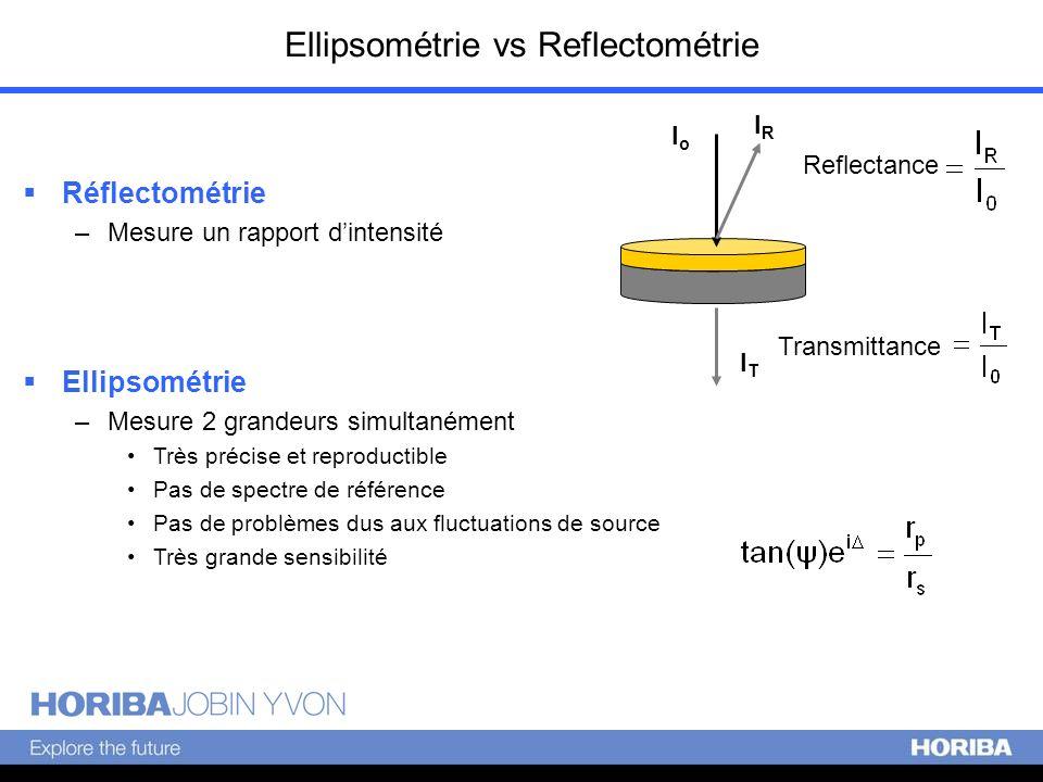 Ellipsométrie vs Reflectométrie Ellipsométrie –Mesure 2 grandeurs simultanément Très précise et reproductible Pas de spectre de référence Pas de probl