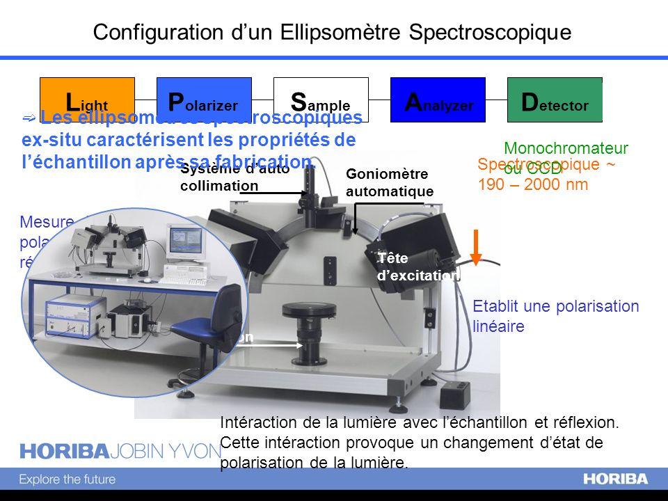 Configuration dun Ellipsomètre Spectroscopique L ight P olarizer S ample A nalyzer D etector Système dauto collimation Tête de détection Tête dexcitat