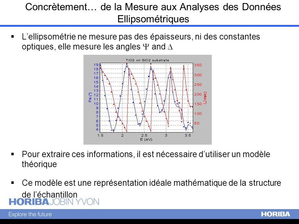 Concrètement… de la Mesure aux Analyses des Données Ellipsométriques Lellipsométrie ne mesure pas des épaisseurs, ni des constantes optiques, elle mes
