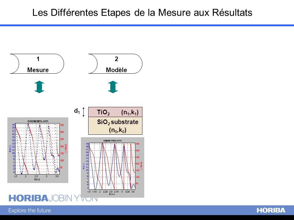 Les Différentes Etapes de la Mesure aux Résultats 1 Mesure 2 Modèle SiO 2 substrate (n 0,k 0 ) TiO 2 (n 1,k 1 ) d1d1