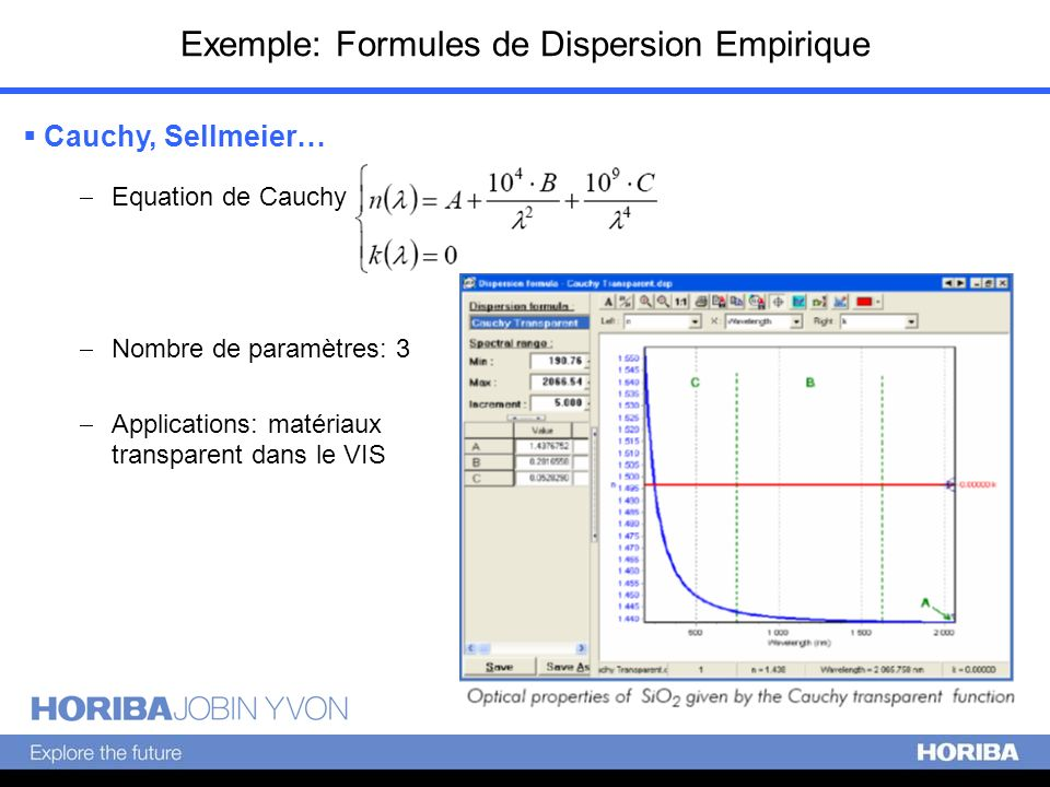 Exemple: Formules de Dispersion Empirique Cauchy, Sellmeier… Equation de Cauchy Nombre de paramètres: 3 Applications: matériaux transparent dans le VI