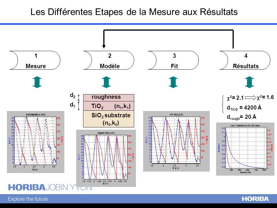 Les Différentes Etapes de la Mesure aux Résultats 1 Mesure 2 Modèle 3 Fit 4 Résultats 2 = 2.1 d TiO2 = 4200 Å SiO 2 substrate (n 0,k 0 ) TiO 2 (n 1,k