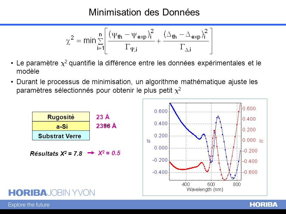 Minimisation des Données Le paramètre 2 quantifie la différence entre les données expérimentales et le modèle Durant le processus de minimisation, un
