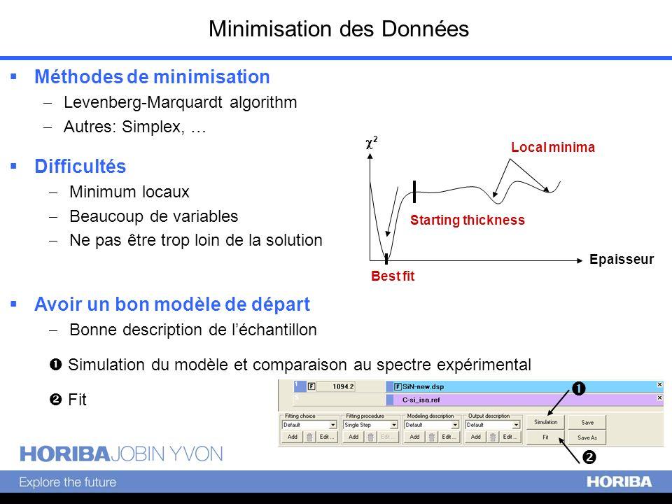 Minimisation des Données Méthodes de minimisation Levenberg-Marquardt algorithm Autres: Simplex, … Epaisseur Local minima Best fit Starting thickness