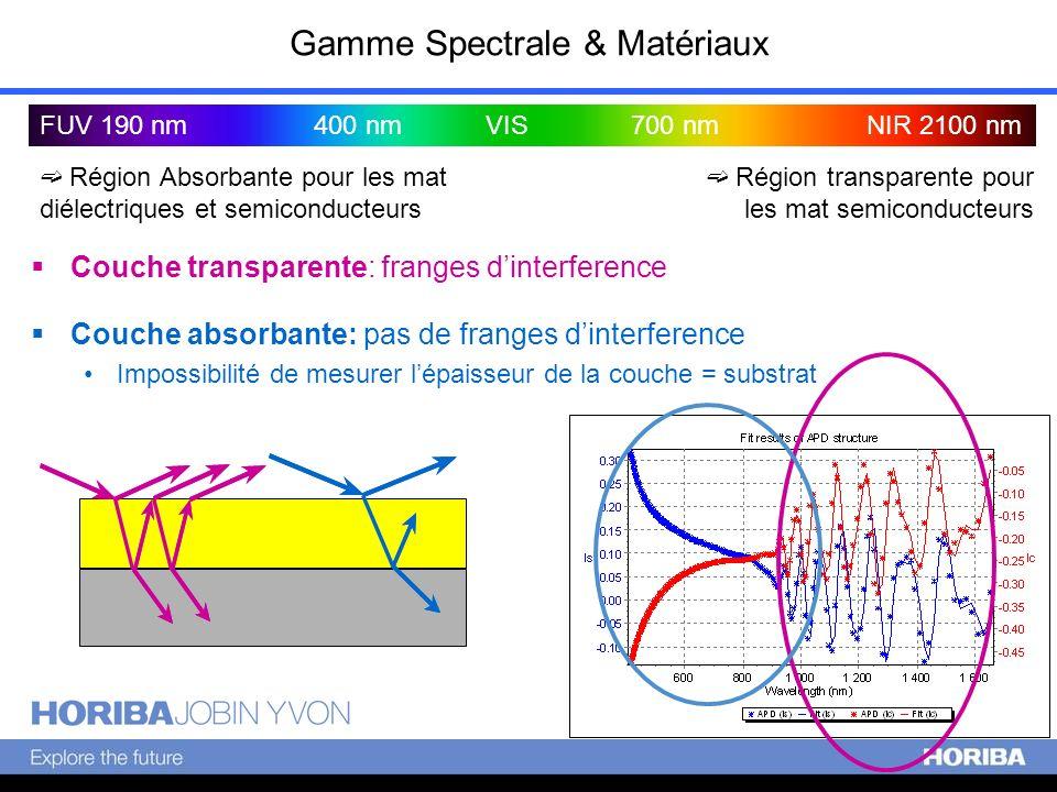 Gamme Spectrale & Matériaux FUV 190 nmNIR 2100 nm400 nm VIS700 nm Région transparente pour les mat semiconducteurs Couche absorbante: pas de franges d