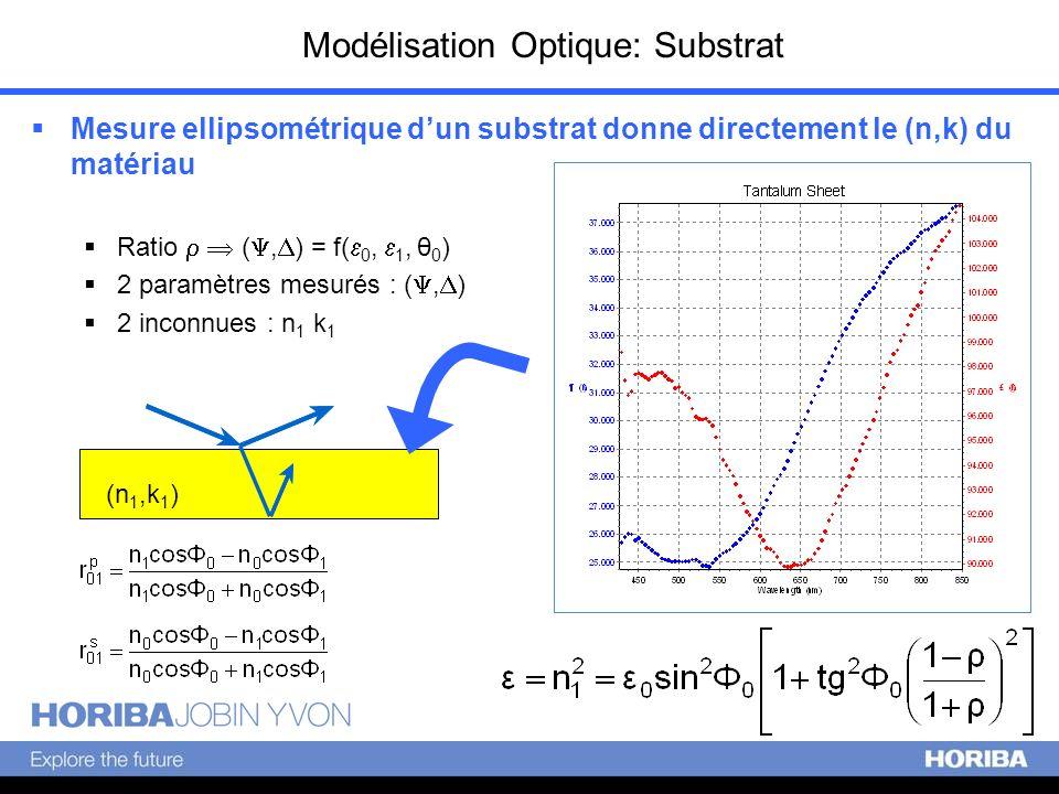 Modélisation Optique: Substrat Mesure ellipsométrique dun substrat donne directement le (n,k) du matériau Ratio (, ) = f( 0, 1, θ 0 ) 2 paramètres mes