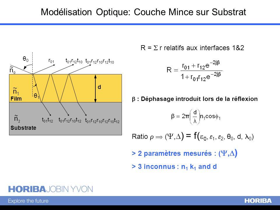 Modélisation Optique: Couche Mince sur Substrat Ratio (, ) = f( 0, 1, 2, θ 0, d, 0 ) > 2 paramètres mesurés : (, ) > 3 inconnus : n 1 k 1 and d R = r