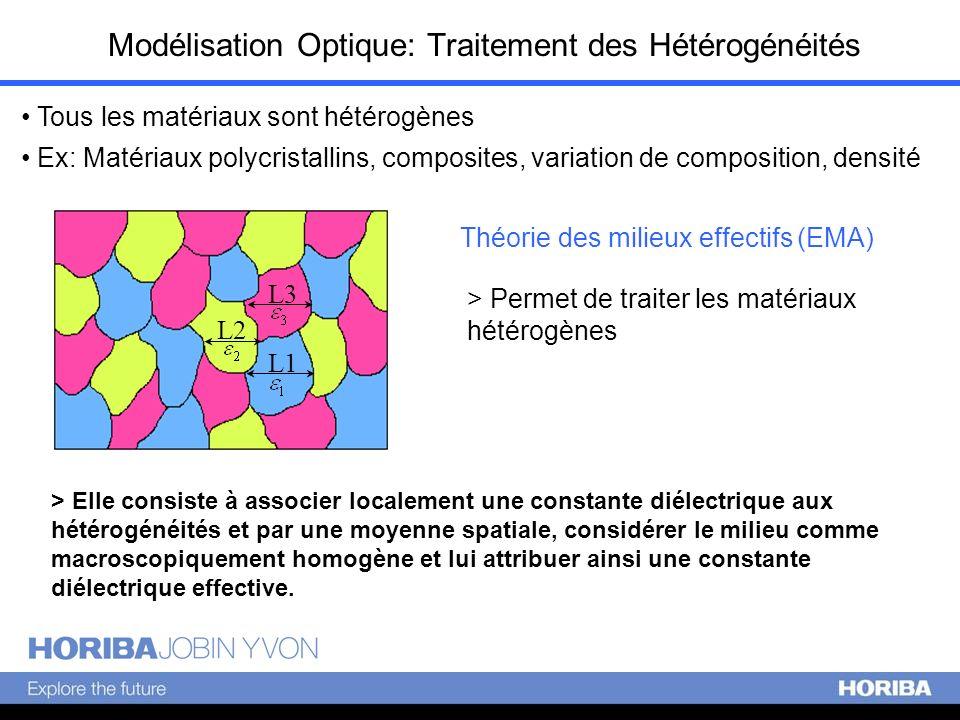 Modélisation Optique: Traitement des Hétérogénéités Tous les matériaux sont hétérogènes Ex: Matériaux polycristallins, composites, variation de compos
