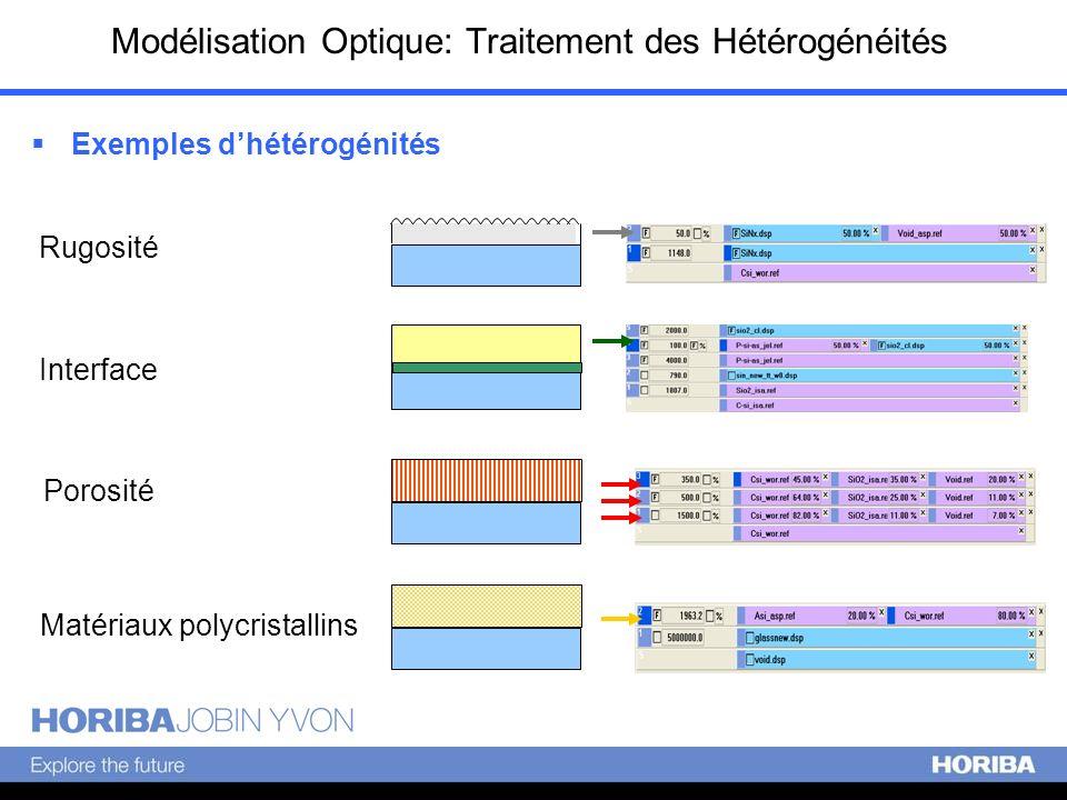 Rugosité Interface Matériaux polycristallins Modélisation Optique: Traitement des Hétérogénéités Porosité Exemples dhétérogénités