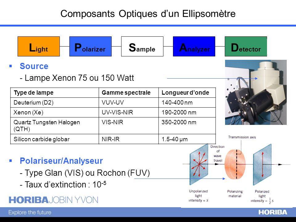 Composants Optiques dun Ellipsomètre L ight P olarizer S ample A nalyzer D etector Source - Lampe Xenon 75 ou 150 Watt Polariseur/Analyseur - Type Gla