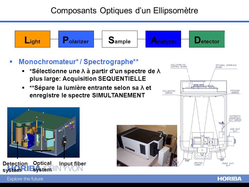 Composants Optiques dun Ellipsomètre L ight P olarizer S ample A nalyzer D etector Monochromateur* / Spectrographe** *Sélectionne une λ à partir d'un