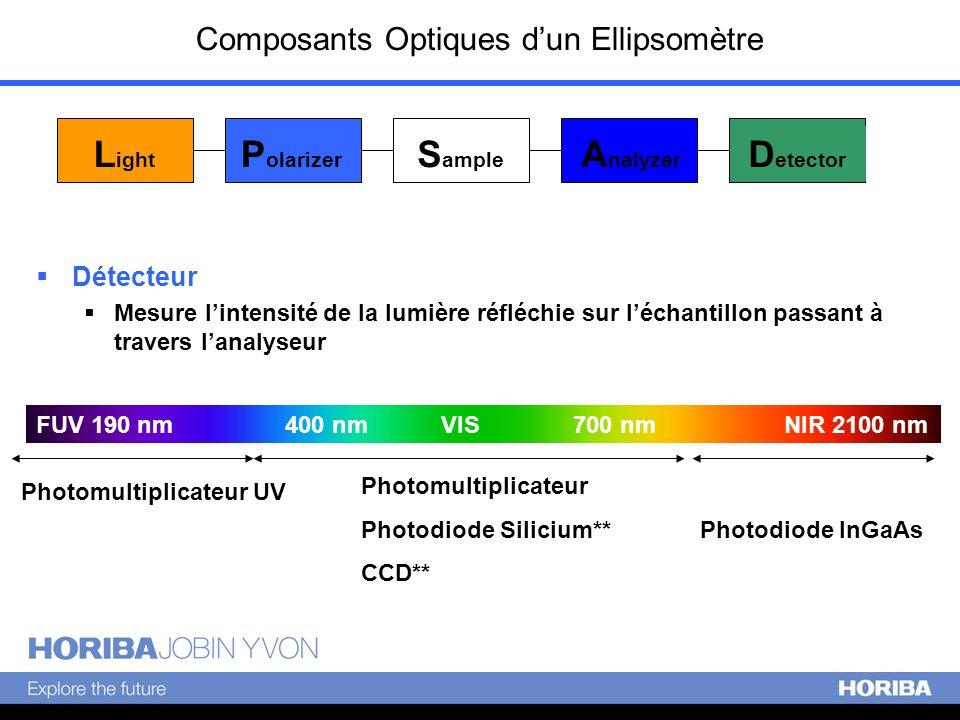 Composants Optiques dun Ellipsomètre L ight P olarizer S ample A nalyzer D etector Détecteur Mesure lintensité de la lumière réfléchie sur léchantillo