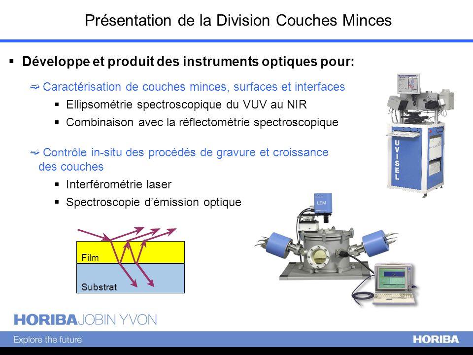 Composants Optiques dun Ellipsomètre L ight P olarizer S ample A nalyzer D etector Source - Lampe Xenon 75 ou 150 Watt Polariseur/Analyseur - Type Glan (VIS) ou Rochon (FUV) - Taux dextinction : 10 -5 Type de lampeGamme spectraleLongueur donde Deuterium (D2)VUV-UV140-400 nm Xenon (Xe)UV-VIS-NIR190-2000 nm Quartz Tungsten Halogen (QTH) VIS-NIR350-2000 nm Silicon carbide globarNIR-IR1.5-40 µm