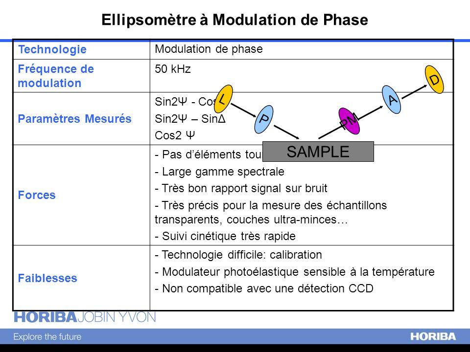 Technologie Modulation de phase Fréquence de modulation 50 kHz Paramètres Mesurés Sin2Ψ - CosΔ Sin2Ψ – SinΔ Cos2 Ψ Forces - Pas déléments tournants -