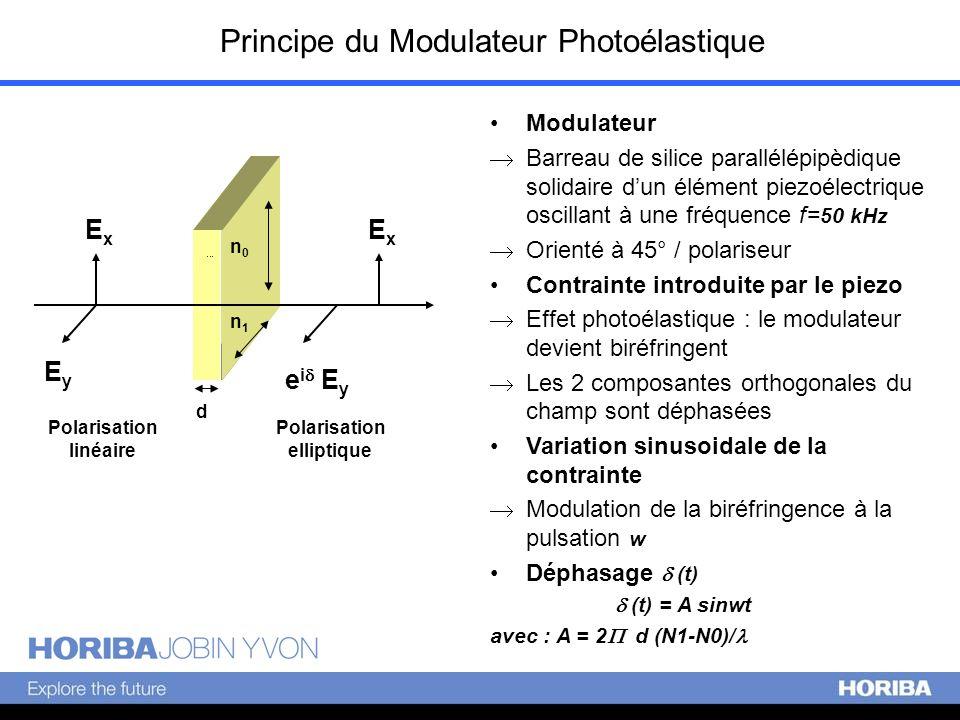 Principe du Modulateur Photoélastique ExEx ExEx EyEy e i E y n0n0 n1n1 Polarisation linéaire Polarisation elliptique d Modulateur Barreau de silice pa