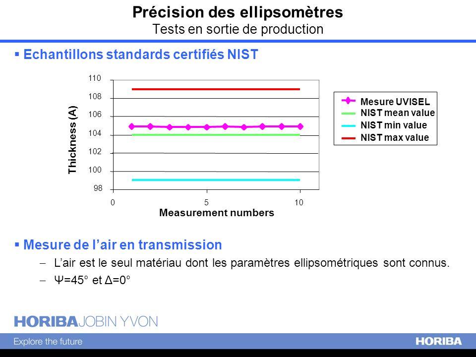 Précision des ellipsomètres Tests en sortie de production Echantillons standards certifiés NIST Mesure de lair en transmission Lair est le seul matéri