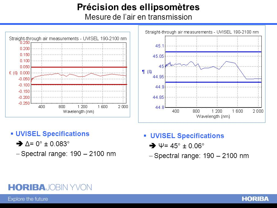 Précision des ellipsomètres Mesure de lair en transmission UVISEL Specifications Δ= 0° ± 0.083° Spectral range: 190 – 2100 nm UVISEL Specifications Ψ=