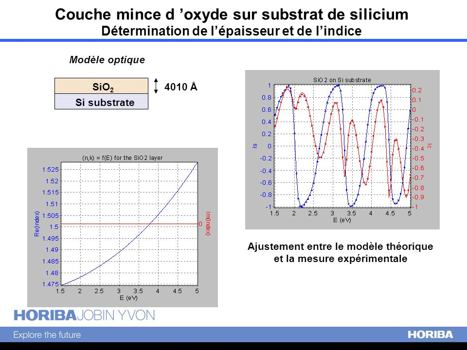 Couche mince d oxyde sur substrat de silicium Détermination de lépaisseur et de lindice 4010 Å Modèle optique Si substrate SiO 2 Ajustement entre le m