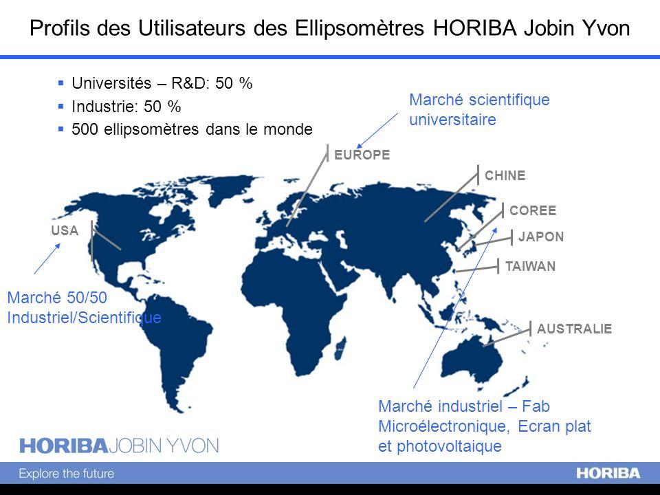 Profils des Utilisateurs des Ellipsomètres HORIBA Jobin Yvon Universités – R&D: 50 % Industrie: 50 % 500 ellipsomètres dans le monde EUROPE USA CHINE