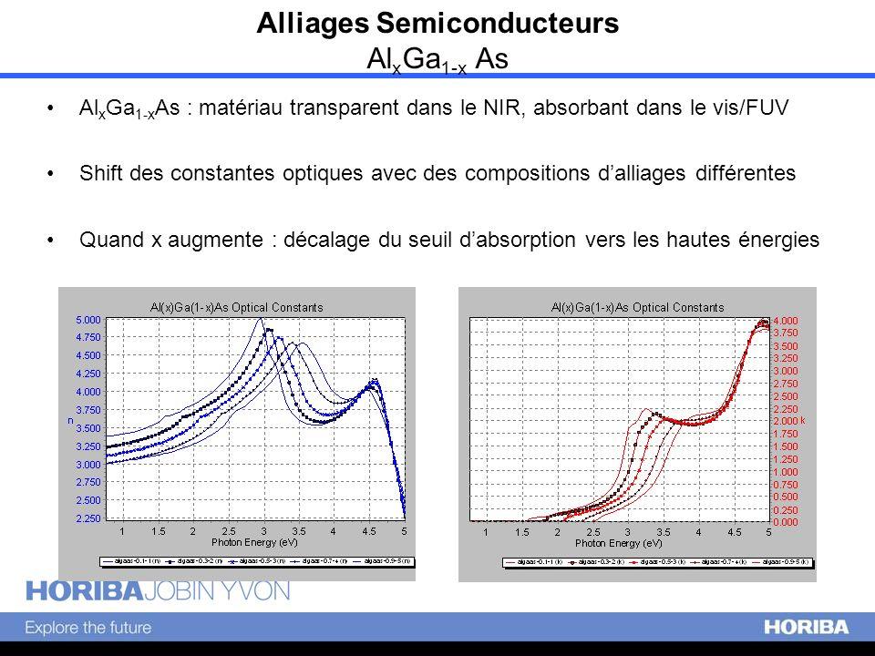 Al x Ga 1-x As : matériau transparent dans le NIR, absorbant dans le vis/FUV Shift des constantes optiques avec des compositions dalliages différentes