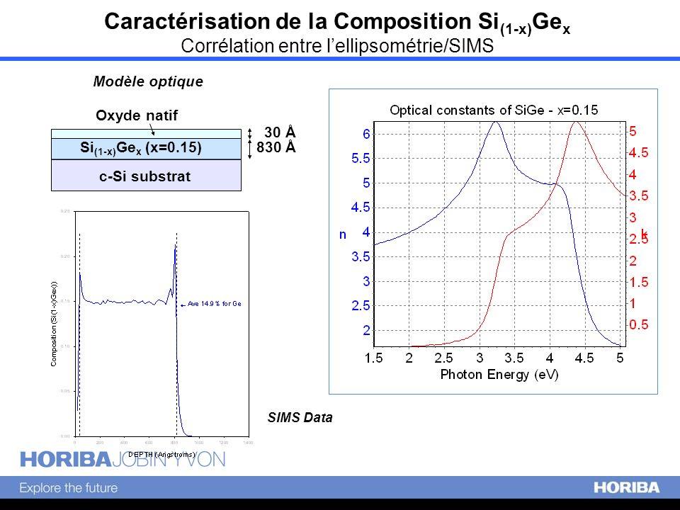 SIMS Data c-Si substrat Si (1-x) Ge x (x=0.15) 830 Å Oxyde natif 30 Å Modèle optique Caractérisation de la Composition Si (1-x) Ge x Corrélation entre