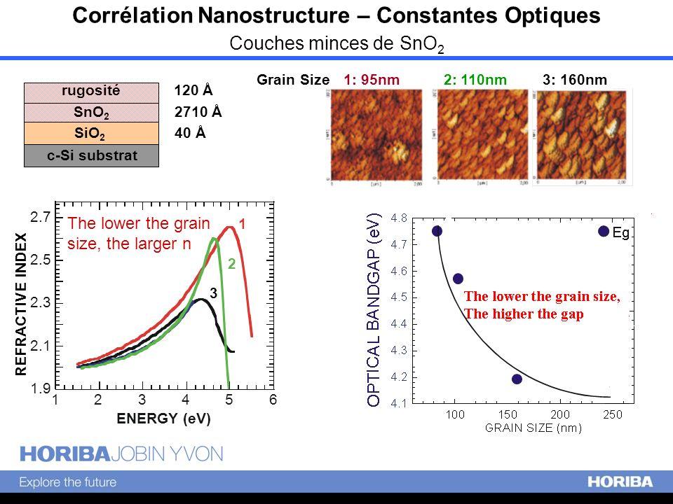 Corrélation Nanostructure – Constantes Optiques Couches minces de SnO 2 3: 160nm2: 110nm 1: 95nm 1.9 2.1 2.3 2.5 2.7 123456 ENERGY (eV) 3 2 1 REFRACTI