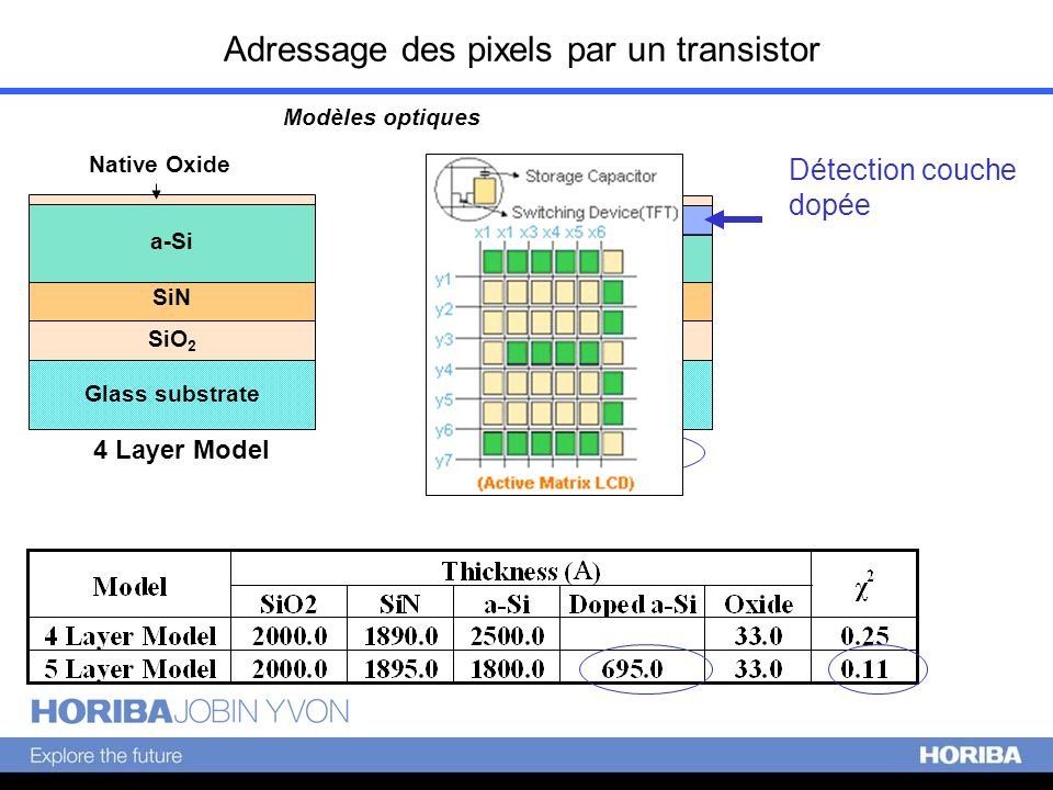 5 Layer Model Glass substrate a-Si 4 Layer Model SiN a-Si Glass substrate Doped a-Si Adressage des pixels par un transistor SiN SiO 2 Modèles optiques