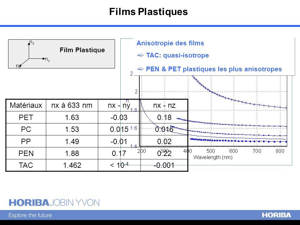 nxnx nyny nznz Film Plastique Anisotropie des films TAC: quasi-isotrope PEN & PET plastiques les plus anisotropes Matériauxnx à 633 nmnx - nynx - nz P